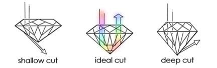 Cut Quality