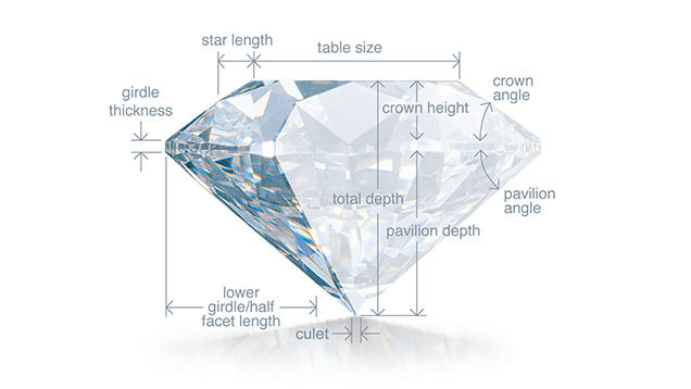 Map of a Diamond